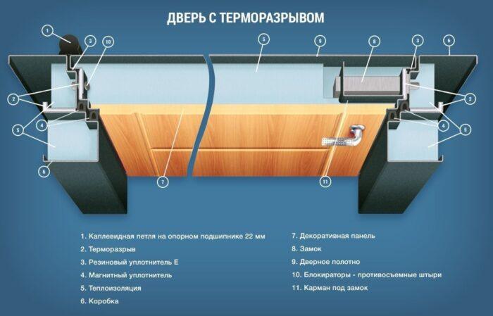 Гарда Изотерма терморазрыв
