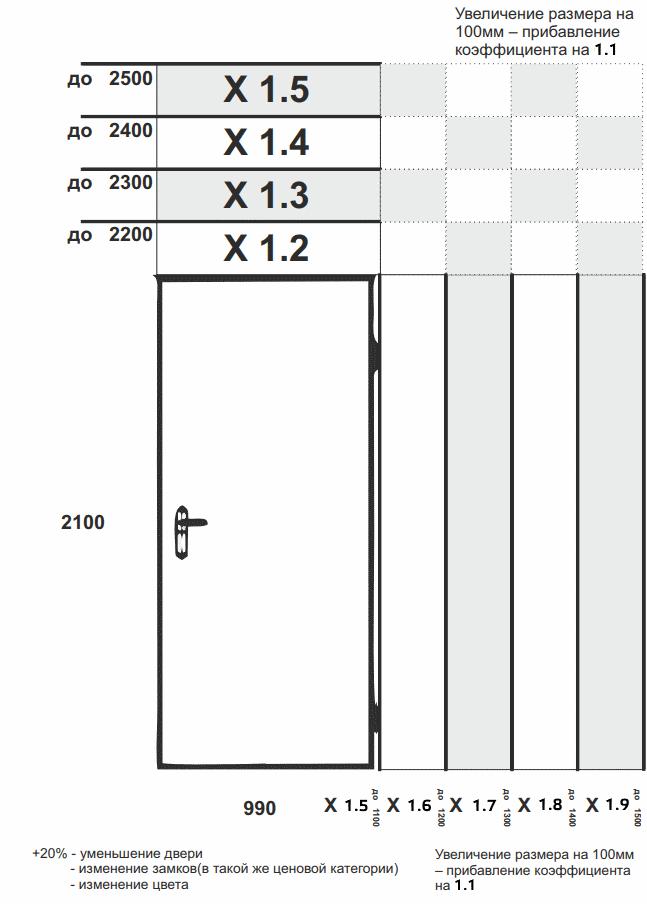 Гарда двери на заказ таблица-коэффициентов